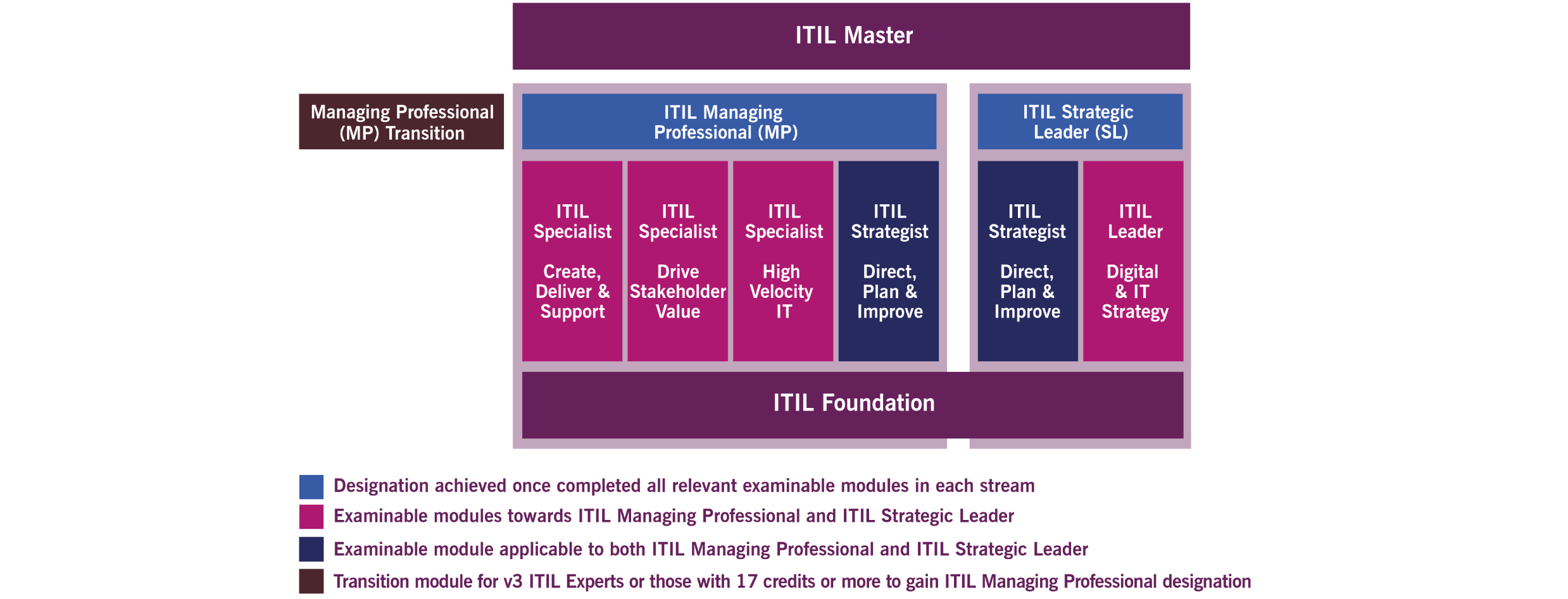 ITIL4-AP-Certification Scheme-Master-with-Transition-highres-20190225