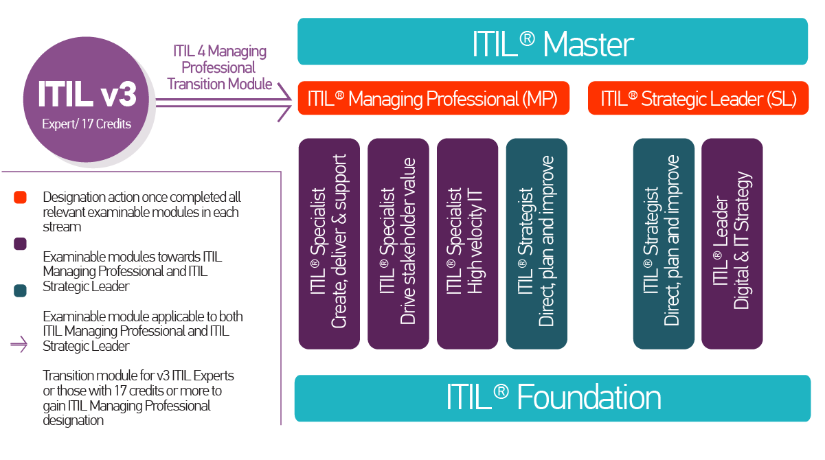ITIL 4 FAQs_2nd